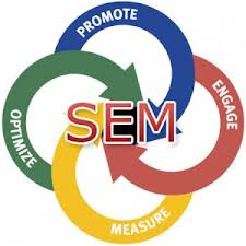 Search Engine Marketing can Make Your Business Ideas Tangible Through Greater Exposure